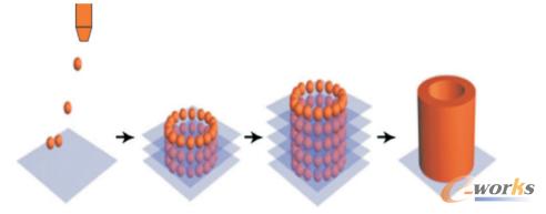 3d打印熔滴沉积与传统制造相结合技术发展前景