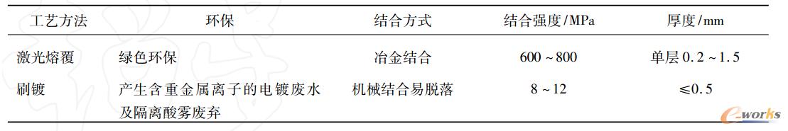 表1 激光熔覆技术与传统修复工艺对比