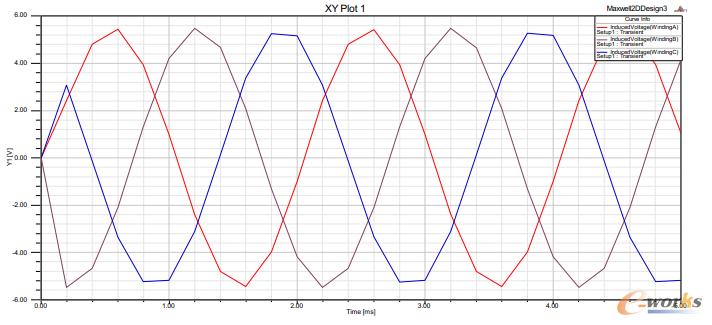 图4-2 第一种结构的FSPM电机的空载反电动势波形