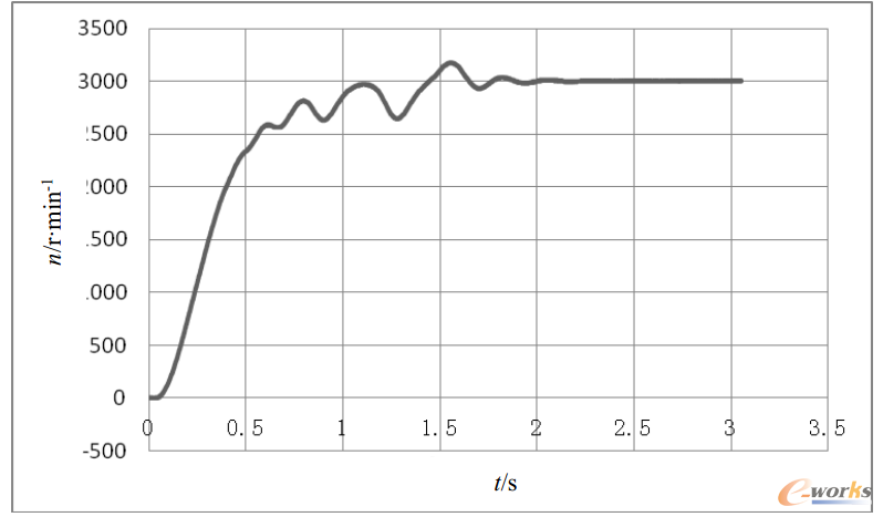 图2.11 1.5kW-2极异步起动永磁同步电动机2.6N·m负载起动过程转速与时间n-t曲线