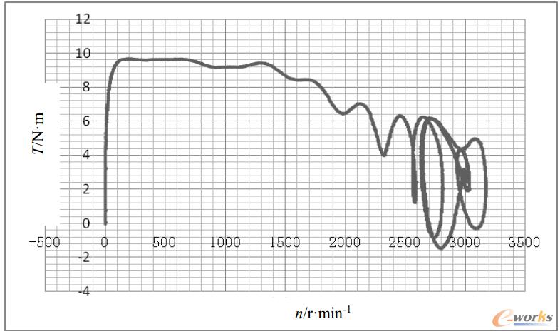 图2.13 1.5kW-2极异步起动永磁同步电动机2.6N·m负载起动过程转矩与转速T-n曲线