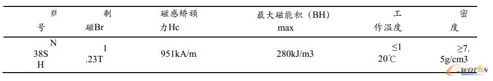 图3.1 钕铁硼N38SH性能参数