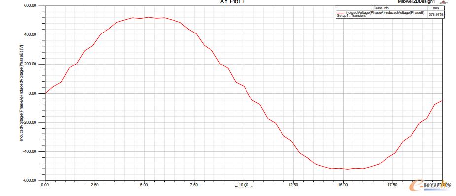 图3.3 l8.5KW-4极电机空载反电势