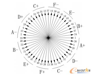 图2-2 48槽槽电势星形图及相带划分