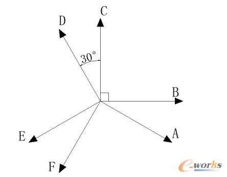 图2-1 半十二相电机绕组空间排布