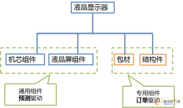 图1 液晶显示器