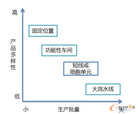 图2 制造规划与产品种类、批量关系