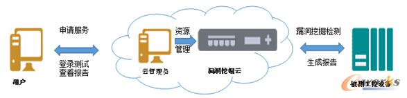 漏洞挖掘云服务平台使用流程图