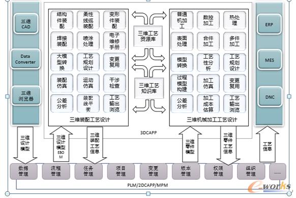 图1 一种三维工艺设计系统功能框架