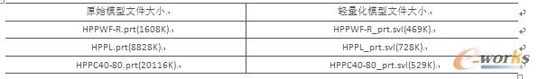 表1原始模型文件和轻量化处理后的模型文件大小对比