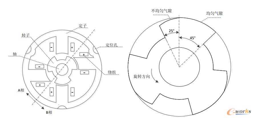 图1 4/3开关磁阻电机结构