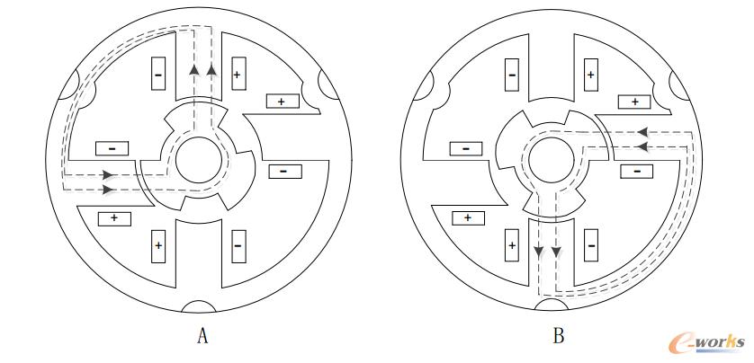 图3 运行原理