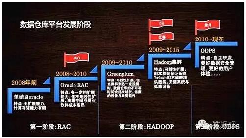 数据仓库平台发展三个阶段