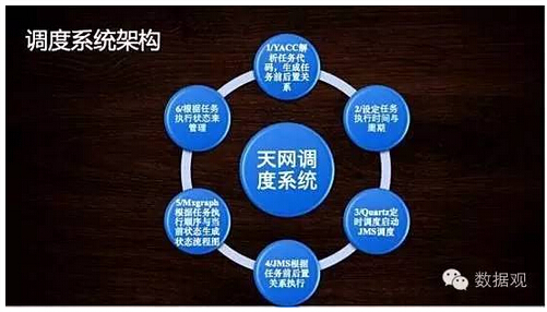 天网调度系统架构