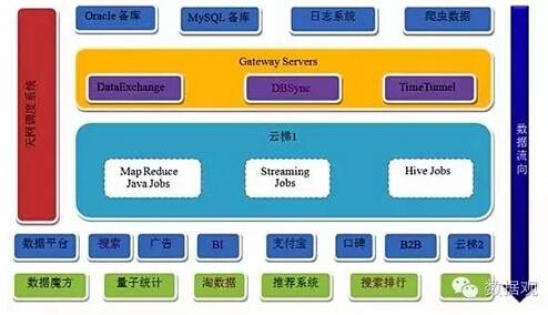 云梯1数据仓库架构