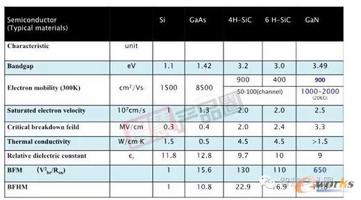 图1 SiC, GaN和Si作为半导体材料应用的特征参数的比较