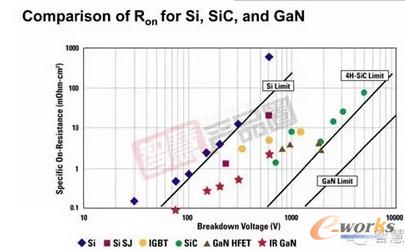 图2 SiC,GaN和Si材料FOM的极限