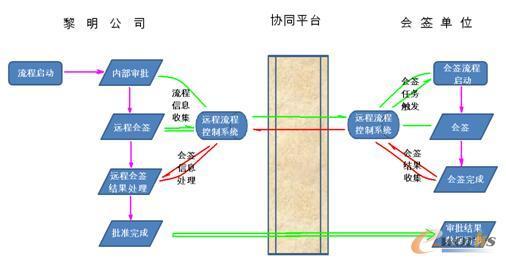 图1 协同平台网络架构及数据流向