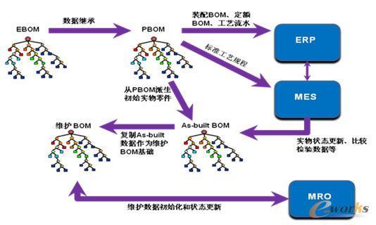 图1 全生命周期BOM管理