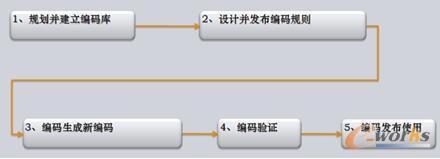 图4 编码系统数据流