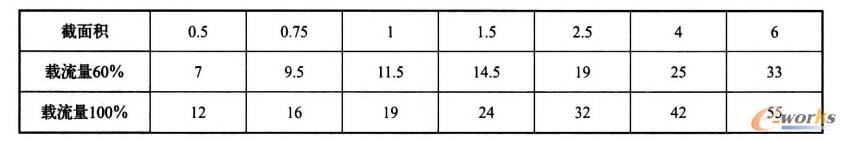 表2 允许流通电流与导线截面积关系经验值