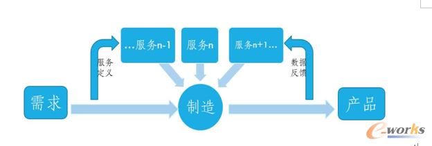 图2 面向需求的制造和面向制造的服务