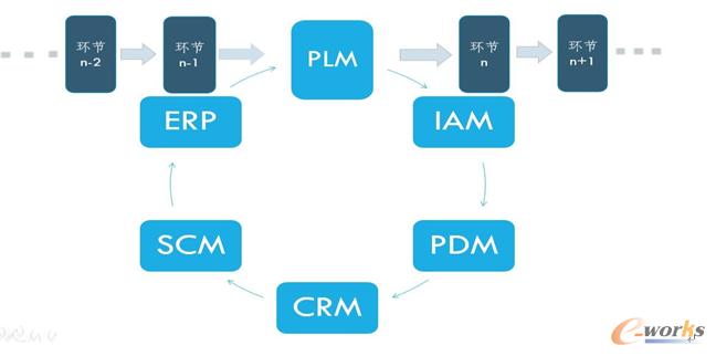 图3 贯穿产品整个生周期的PLM