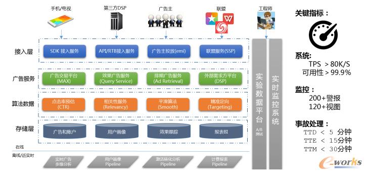 小米宋强:生态化大数据平台的深度应用实践