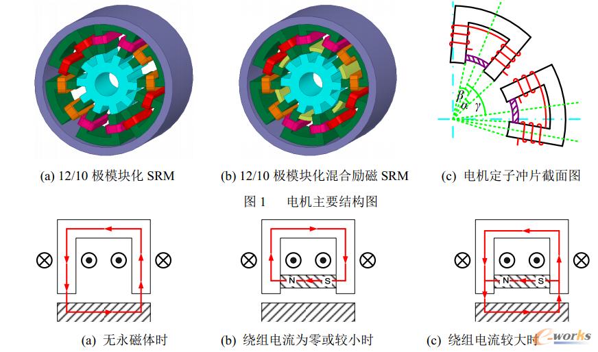 图2  电机磁通路径