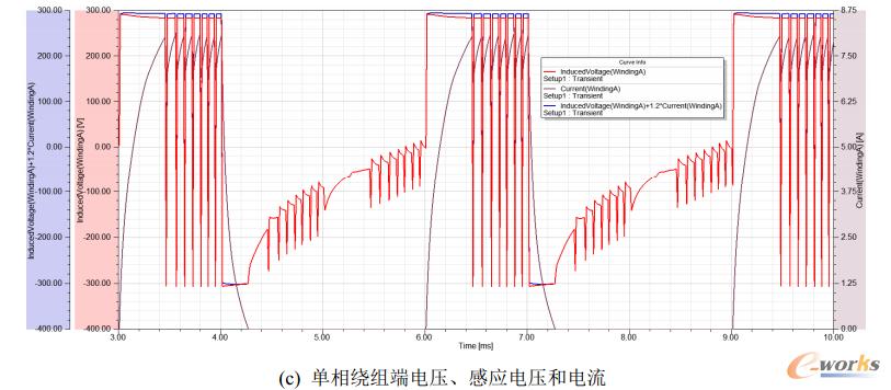 图9  采用CCC时的仿真波形