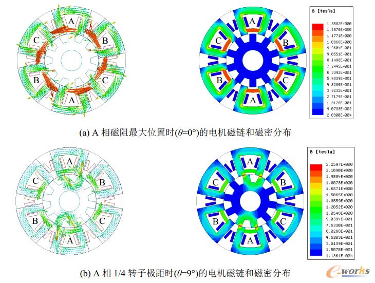 图10 不同时刻下的电机磁力线和磁密分布