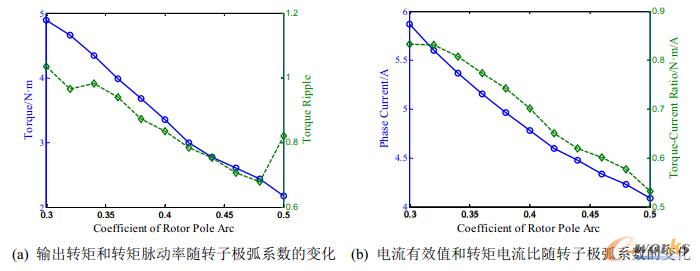 图12  电机性能参数随转子极弧系数的变化