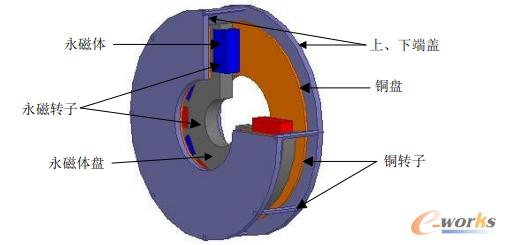 图1 永磁磁力耦合器机械结构示意图