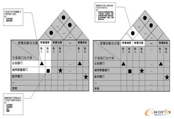 智慧城市:顶层设计方法论和案例
