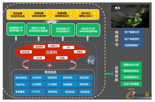 大数据构建京东智慧物流系统