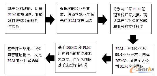 图1 PLM基础平台选型流程