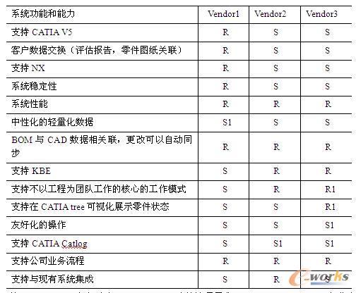 表1 PLM系统选型的打分结果