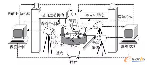图1 基于MIG的WAAM成型与监测控制系统