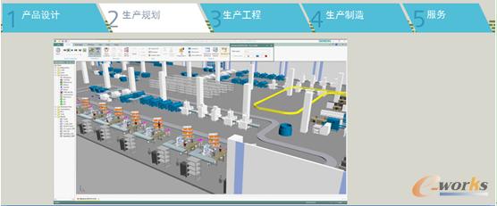 实现生产系统与物流流程的最佳仿真、可视化、分析与优化