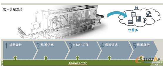 针对机器制造商的整体方案,实现从机器设计到机器服务的横向集成