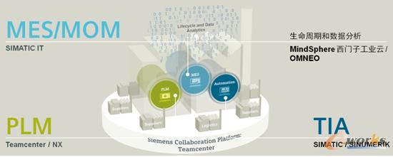 西门子数字化企业软件套件