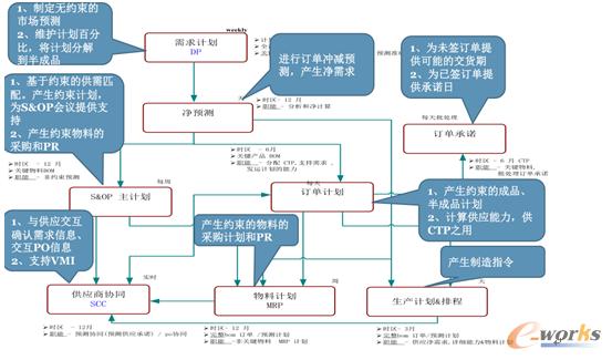 APS计划体系