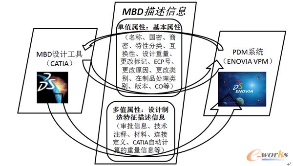 图1 属性映射的内容与过程