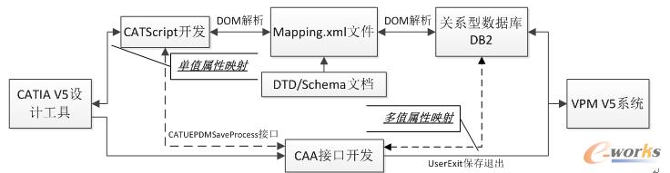 图2 产品数据属性映射原理