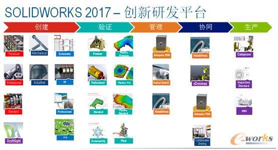 SOLIDWORKS 2017丰富的产品组合