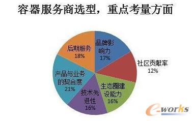 2016中国容器技术应用落地调研报告解析