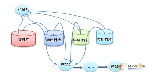 图1 将零件进行标准化进行分类建库