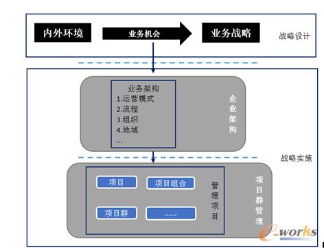 企业架构和战略关系图