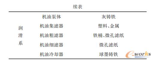 表1 发动机各主要零部件及其常用材料