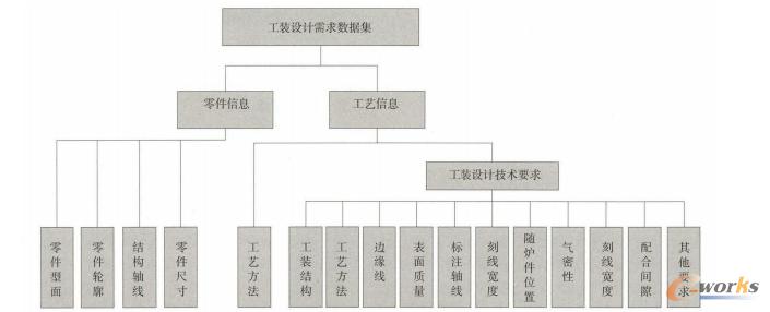 图2工装设计需求信息模型